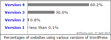 wordpress versions usage
